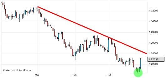 EUR/USD letzte 3 Monate KW 30/2012