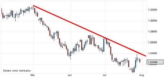 EUR/USD letzte 3 Monate KW 31/2012