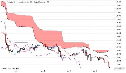 EUR/USD letzte 5 Tage KW 28/2012