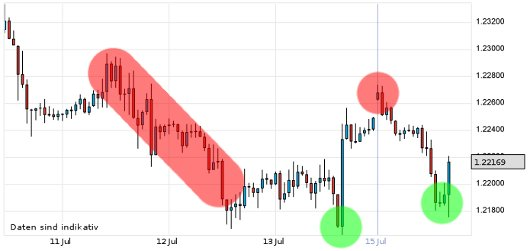 EUR/USD letzte 5 Tage KW 29/2012