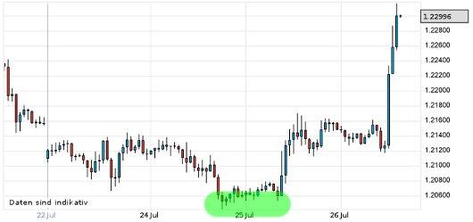 EUR/USD letzte 5 Tage KW 30/2012