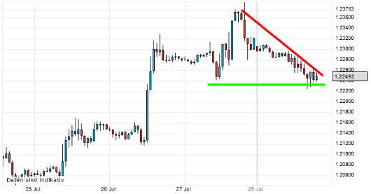 EUR/USD letzte 5 Tage KW 31/2012