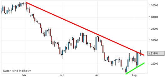 EUR/USD letzte 3 Monate KW 32/2012