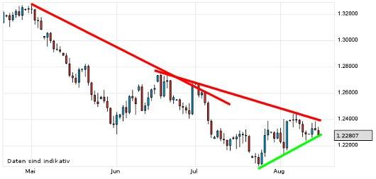 EUR/USD letzte 3 Monate KW 33/2012