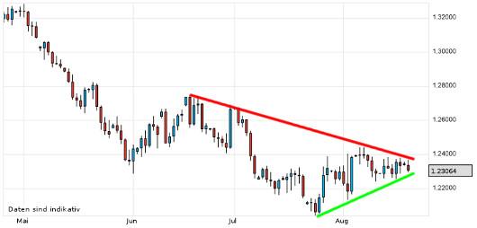 EUR/USD letzte 3 Monate KW 34/2012