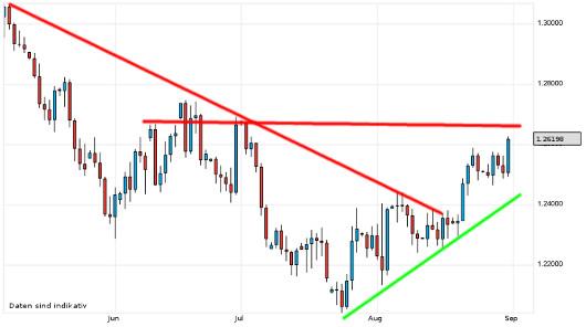 EUR/USD letzte 3 Monate KW 35/2012