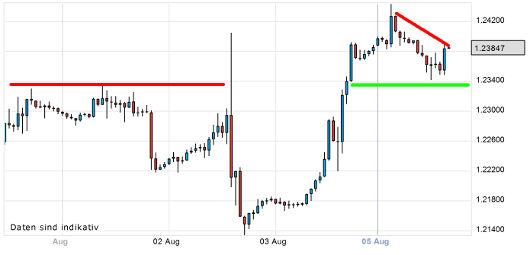 EUR/USD letzte 5 Tage KW 32/2012