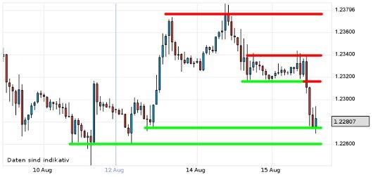 EUR/USD letzte 5 Tage KW 33/2012