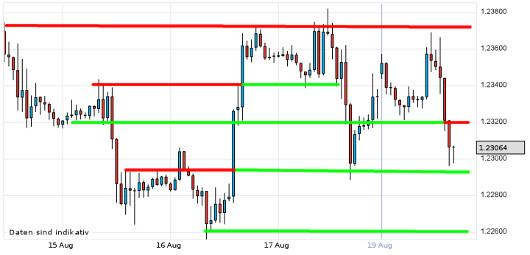 EUR/USD letzte 5 Tage KW 34/2012
