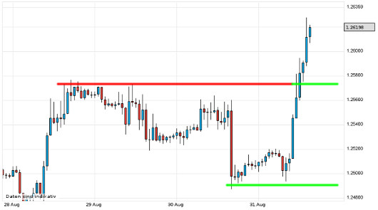 EUR/USD letzte 5 Tage KW 35/2012