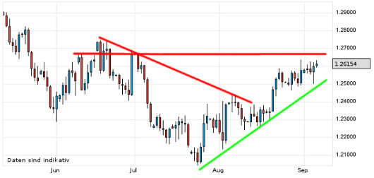 EUR/USD letzte 3 Monate KW 36/2012