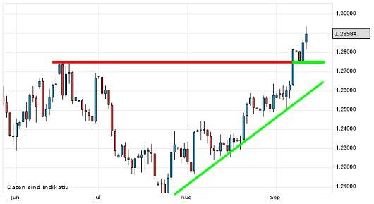 EUR/USD letzte 3 Monate KW 37/2012