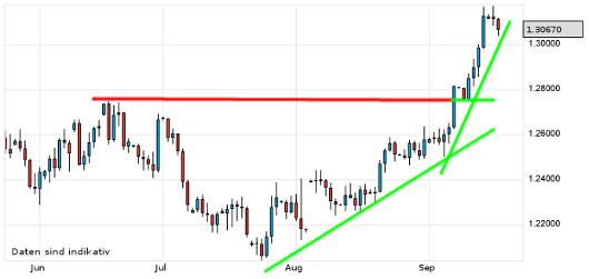 EUR/USD letzte 3 Monate KW 38/2012