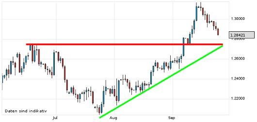 EUR/USD letzte 3 Monate KW 39/2012