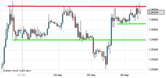 EUR/USD letzte 5 Tage KW 36/2012