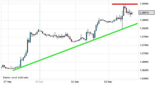 EUR/USD letzte 5 Tage KW 37/2012