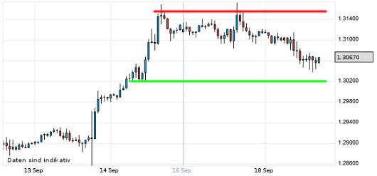 EUR/USD letzte 5 Tage KW 38/2012