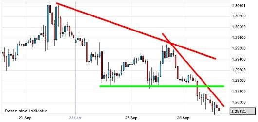 EUR/USD letzte 5 Tage KW 39/2012