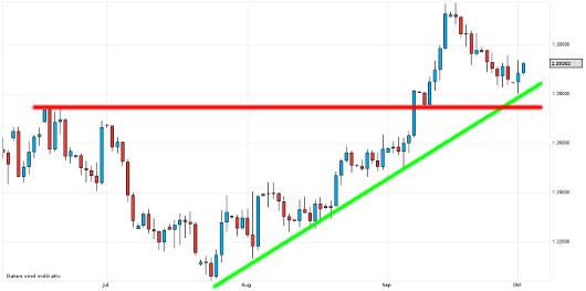 EUR/USD letzte 3 Monate KW 40/2012