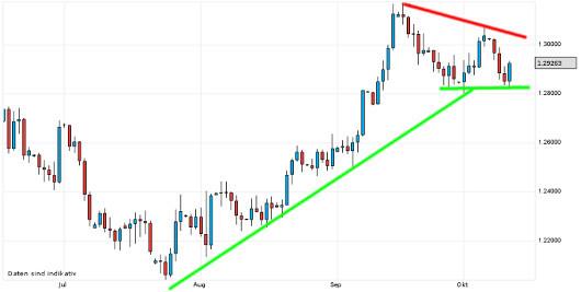 EUR/USD letzte 3 Monate KW 41/2012