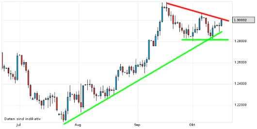 EUR/USD letzte 3 Monate KW 42/2012