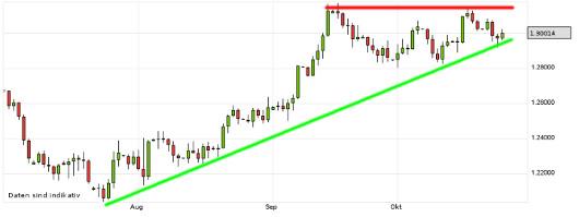 EUR/USD letzte 3 Monate KW 43/2012