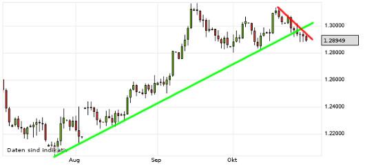 EUR/USD letzte 3 Monate KW 44/2012