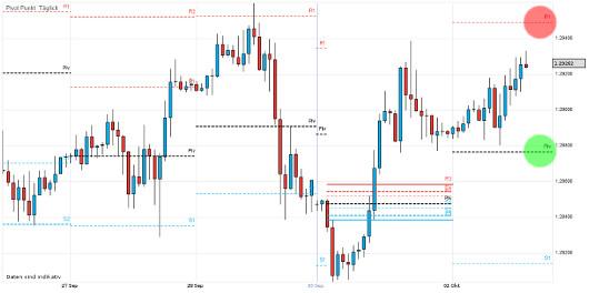 EUR/USD letzte 5 Tage KW 40/2012