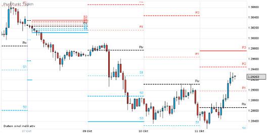 EUR/USD letzte 5 Tage KW 41/2012