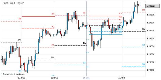 EUR/USD letzte 5 Tage KW 42/2012