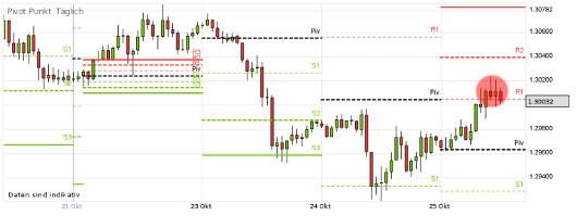 EUR/USD letzte 5 Tage KW 43/2012