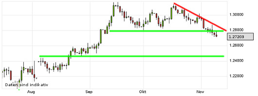 EUR/USD letzte 3 Monate KW 45/2012