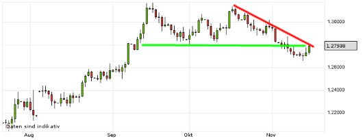 EUR/USD letzte 3 Monate KW 46/2012