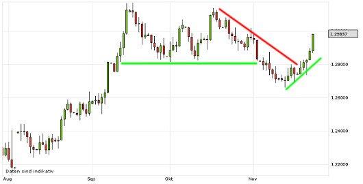 EUR/USD letzte 3 Monate KW 47/2012