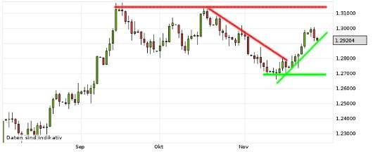 EUR/USD letzte 3 Monate KW 48/2012