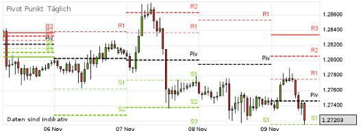 EUR/USD letzte 5 Tage KW 45/2012