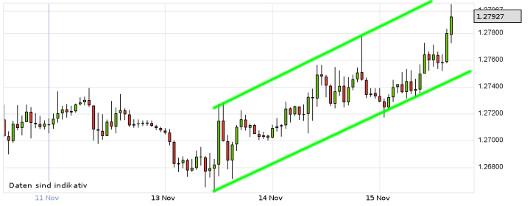 EUR/USD letzte 5 Tage KW 46/2012