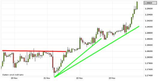 EUR/USD letzte 5 Tage KW 47/2012