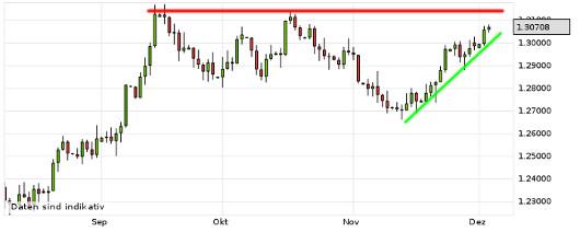 EUR/USD letzte 3 Monate KW 49/2012