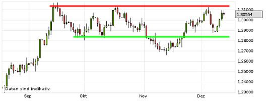EUR/USD letzte 3 Monate KW 50/2012