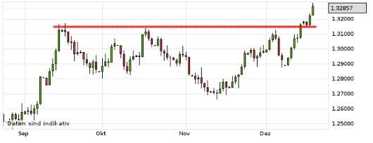 EUR/USD letzte 3 Monate KW 51/2012