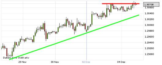 EUR/USD letzte 5 Tage KW 49/2012