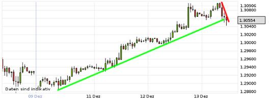 EUR/USD letzte 5 Tage KW 50/2012
