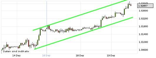 EUR/USD letzte 5 Tage KW 51/2012