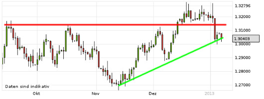 EUR/USD letzte 3 Monate KW 02/2013