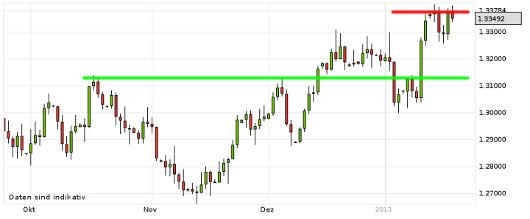 EUR/USD letzte 3 Monate KW 03/2013
