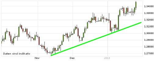 EUR/USD letzte 3 Monate KW 04/2013