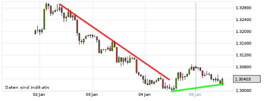 EUR/USD letzte 5 Tage KW 02/2013