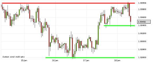 EUR/USD letzte 5 Tage KW 03/2013