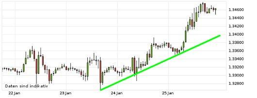 EUR/USD letzte 5 Tage KW 04/2013